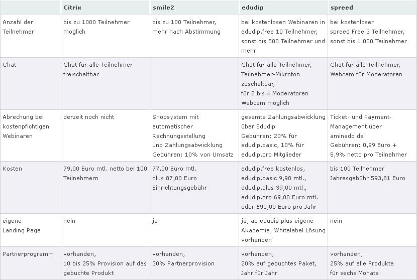 Anbieter Vergleich
